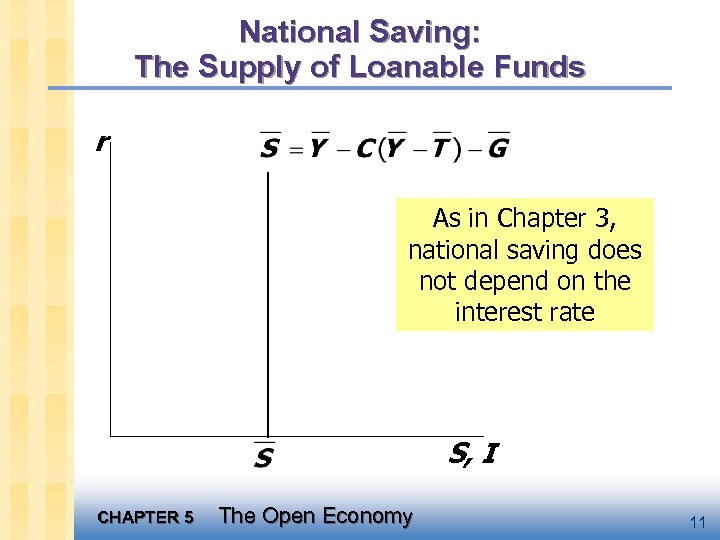National Saving: The Supply of Loanable Funds r As in Chapter 3, national saving
