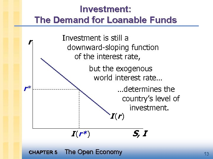 Investment: The Demand for Loanable Funds r Investment is still a downward-sloping function of