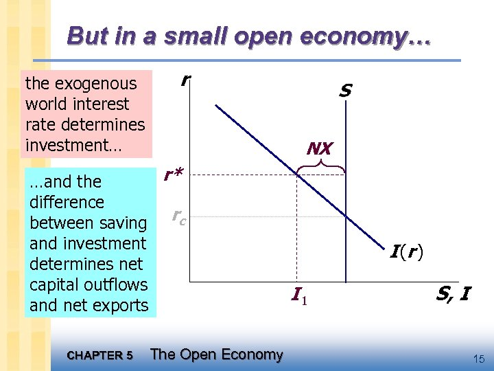 But in a small open economy… the exogenous world interest rate determines investment… r
