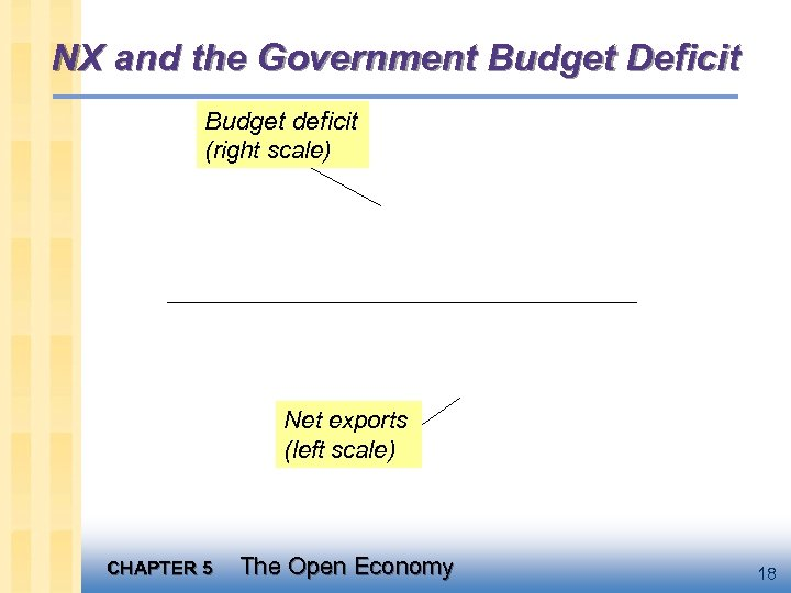 NX and the Government Budget Deficit Budget deficit (right scale) Net exports (left scale)