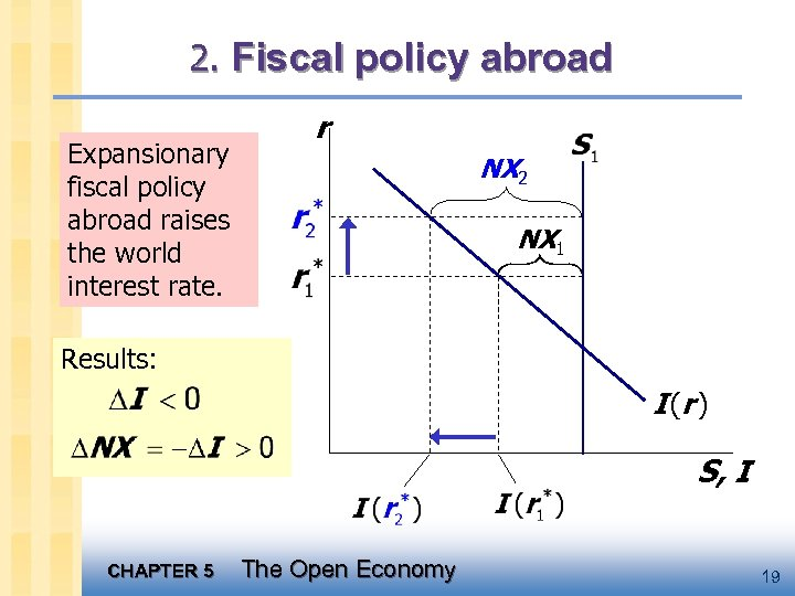 2. Fiscal policy abroad Expansionary fiscal policy abroad raises the world interest rate. r