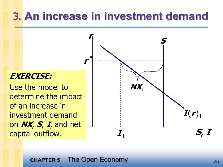 3. An increase in investment demand r S EXERCISE: Use the model to determine