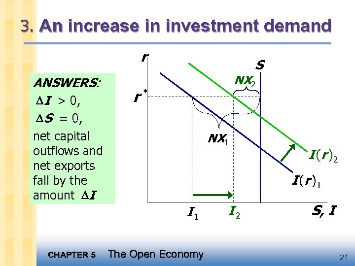 3. An increase in investment demand r S NX 2 ANSWERS: I > 0,