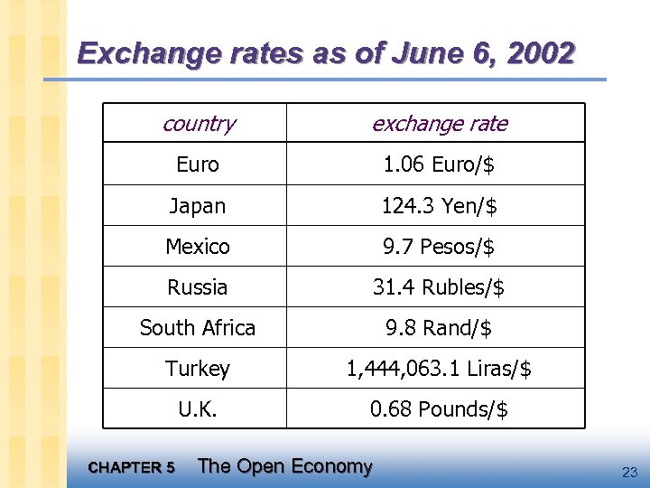 Exchange rates as of June 6, 2002 country exchange rate Euro 1. 06 Euro/$