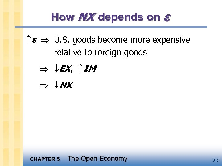 How NX depends on ε ε U. S. goods become more expensive relative to