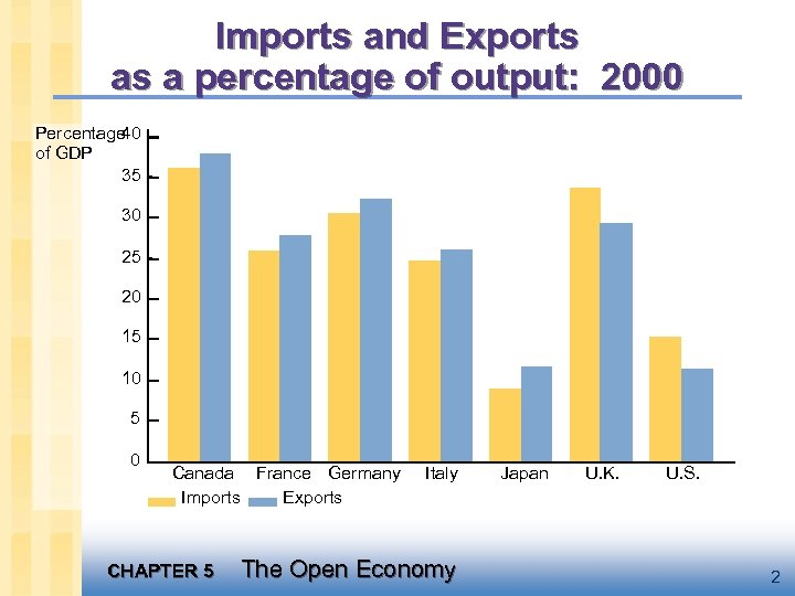 Imports and Exports as a percentage of output: 2000 Percentage 40 of GDP 35