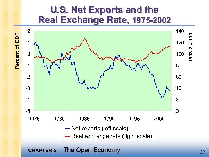 U. S. Net Exports and the Real Exchange Rate, 1975 -2002 CHAPTER 5 The