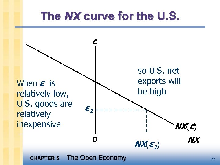 The NX curve for the U. S. ε so U. S. net exports will