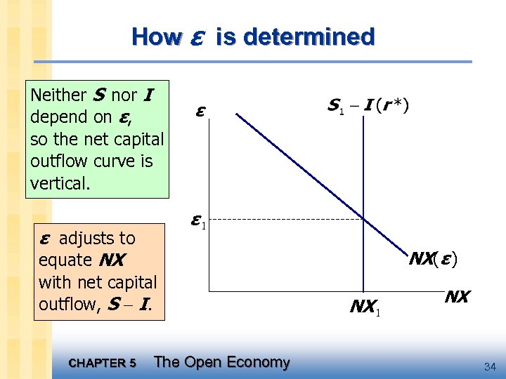 How ε is determined Neither S nor I depend on ε, so the net