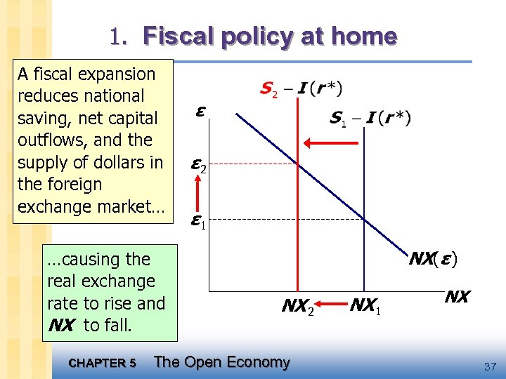 1. Fiscal policy at home A fiscal expansion reduces national saving, net capital outflows,