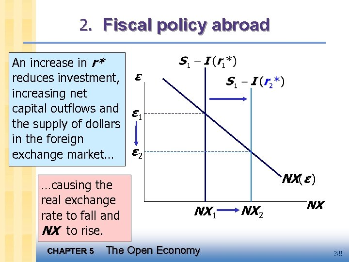 2. Fiscal policy abroad An increase in r* reduces investment, ε increasing net capital