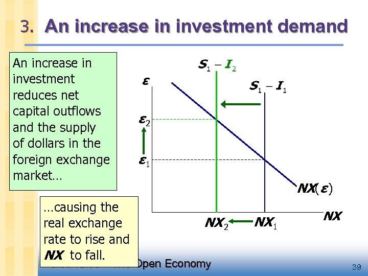 3. An increase in investment demand An increase in investment reduces net capital outflows