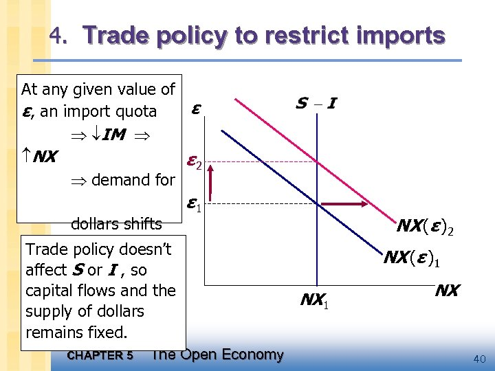 4. Trade policy to restrict imports At any given value of ε ε, an