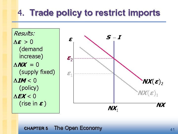 4. Trade policy to restrict imports Results: ε > 0 ε (demand increase) NX