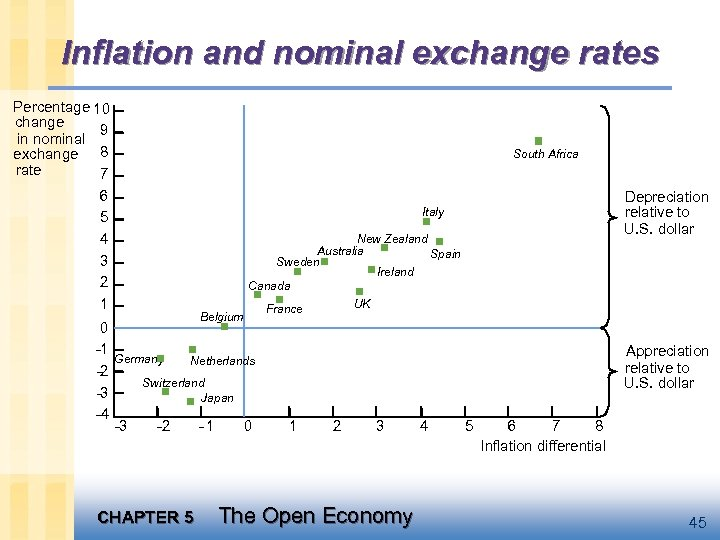 Inflation and nominal exchange rates Percentage 10 change 9 in nominal exchange 8 rate