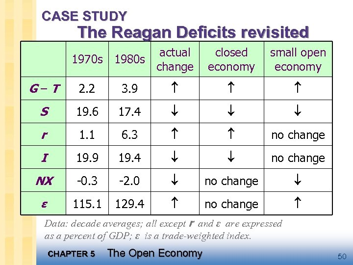 CASE STUDY The Reagan Deficits revisited actual 1970 s 1980 s change closed economy