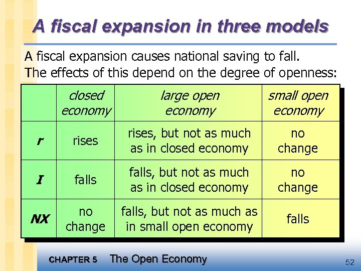 A fiscal expansion in three models A fiscal expansion causes national saving to fall.