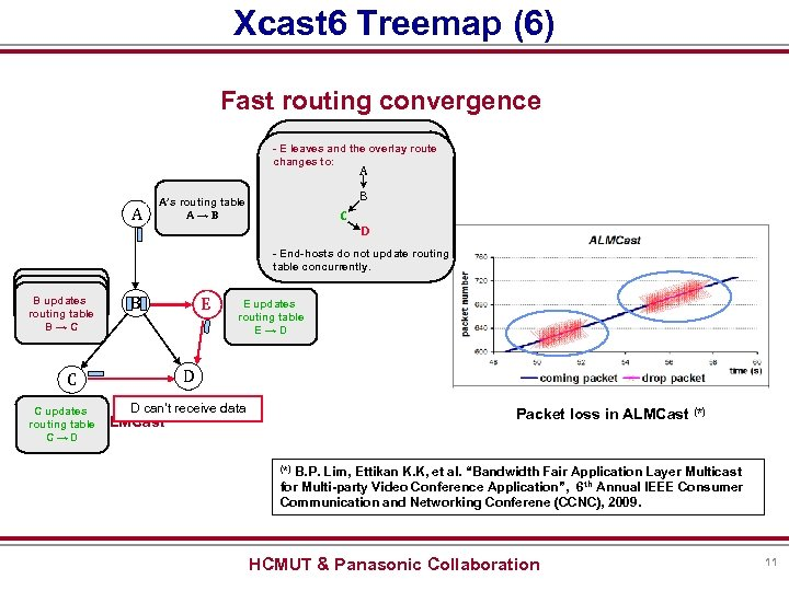 Xcast 6 Treemap (6) Fast routing convergence - E joins and the overlay route