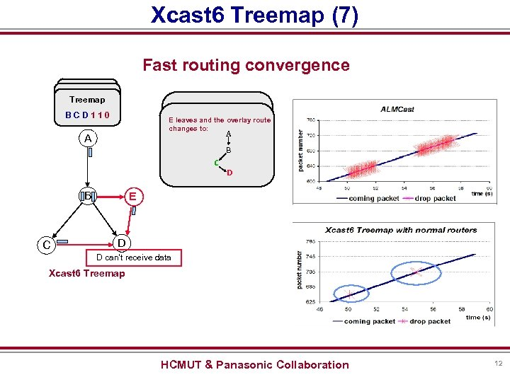 Xcast 6 Treemap (7) Fast routing convergence Treemap BCD 200 BCED 2010 BCD 110