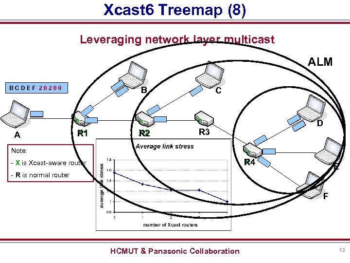Xcast 6 Treemap (8) Leveraging network layer multicast ALM BCDEF 20200 A B X