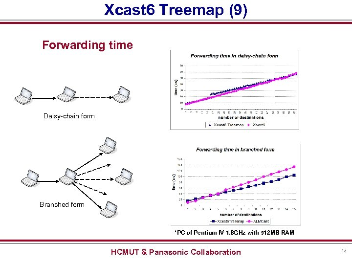 Xcast 6 Treemap (9) Forwarding time Daisy-chain form Branched form *PC of Pentium IV