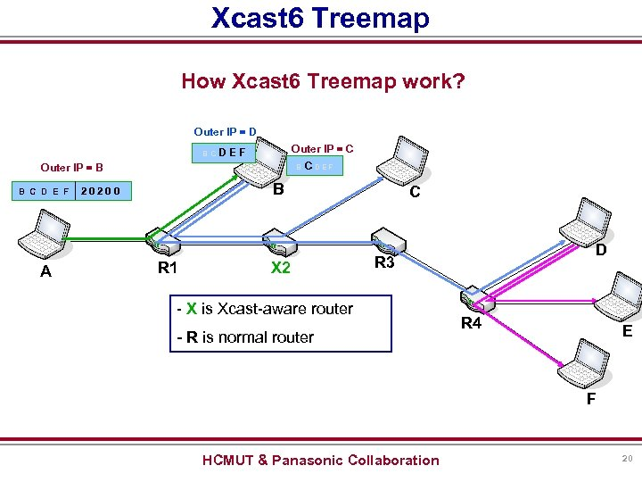Xcast 6 Treemap How Xcast 6 Treemap work? Outer IP = D B CD