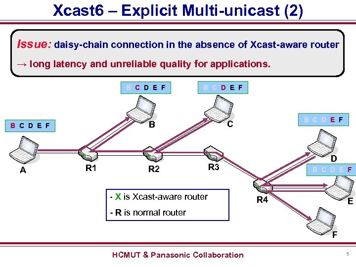 Xcast 6 – Explicit Multi-unicast (2) Issue: daisy-chain connection in the absence of Xcast-aware