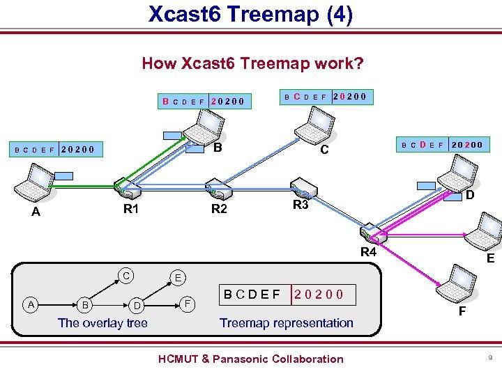 Xcast 6 Treemap (4) How Xcast 6 Treemap work? B C D E F