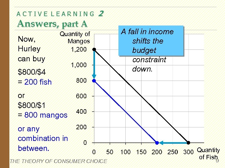 ACTIVE LEARNING Answers, part A Now, Hurley can buy 2 Quantity of Mangos $800/$4