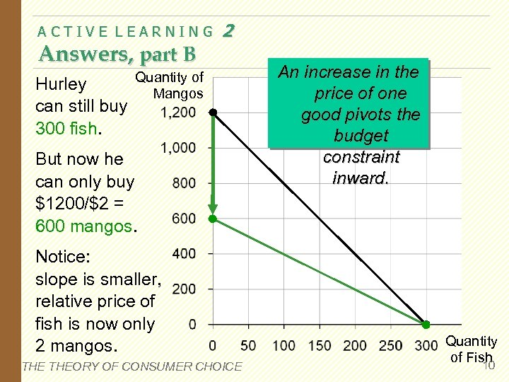 ACTIVE LEARNING Answers, part B Hurley can still buy 300 fish. 2 Quantity of