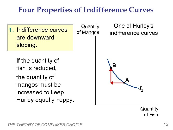 Four Properties of Indifference Curves 1. Indifference curves are downwardsloping. Quantity of Mangos If