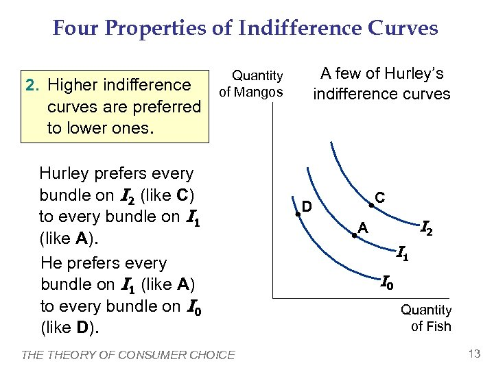 Four Properties of Indifference Curves 2. Higher indifference curves are preferred to lower ones.
