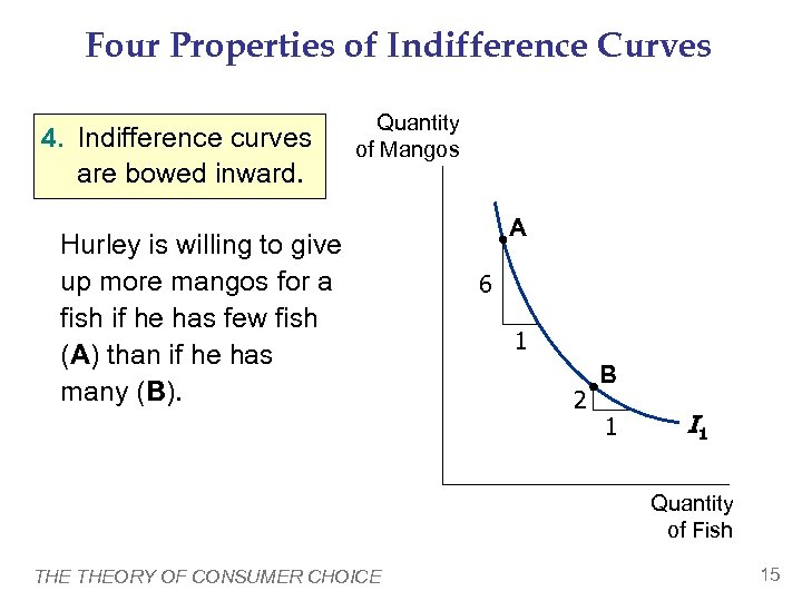 Four Properties of Indifference Curves 4. Indifference curves are bowed inward. Quantity of Mangos