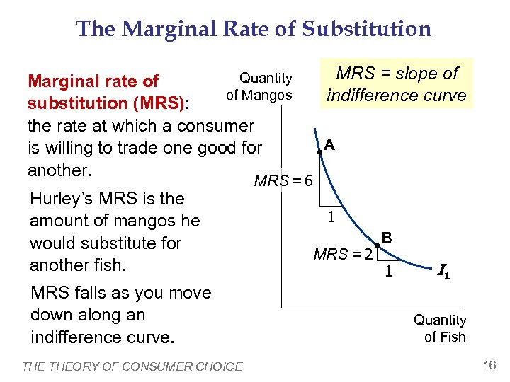 The Marginal Rate of Substitution Quantity Marginal rate of of Mangos substitution (MRS): the