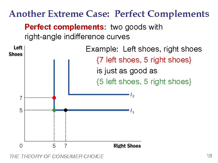 Another Extreme Case: Perfect Complements Perfect complements: two goods with right-angle indifference curves Example:
