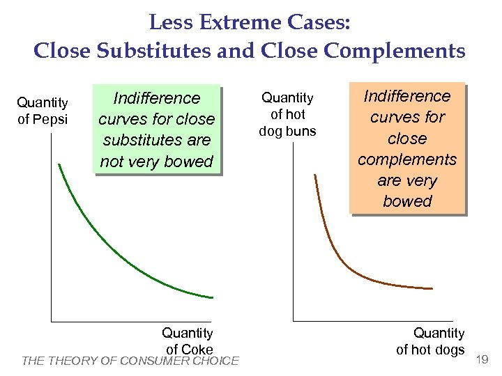 Less Extreme Cases: Close Substitutes and Close Complements Quantity of Pepsi Indifference curves for