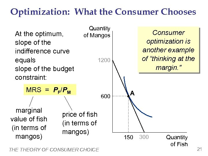 Optimization: What the Consumer Chooses At the optimum, slope of the indifference curve equals
