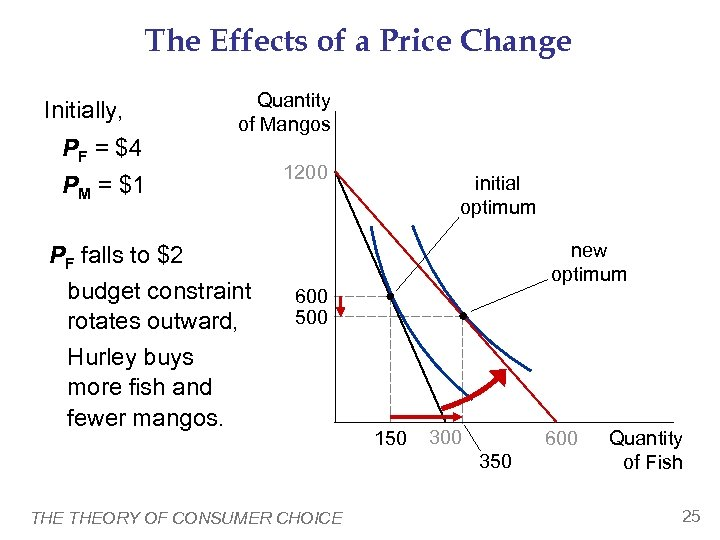 The Effects of a Price Change Initially, PF = $4 Quantity of Mangos PM