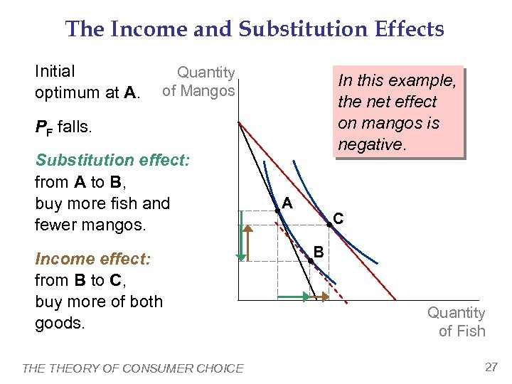 The Income and Substitution Effects Initial optimum at A. Quantity of Mangos In this