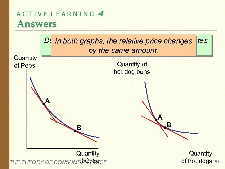 ACTIVE LEARNING Answers 4 But. In both graphs, the relative pricefor substitutes the substitution