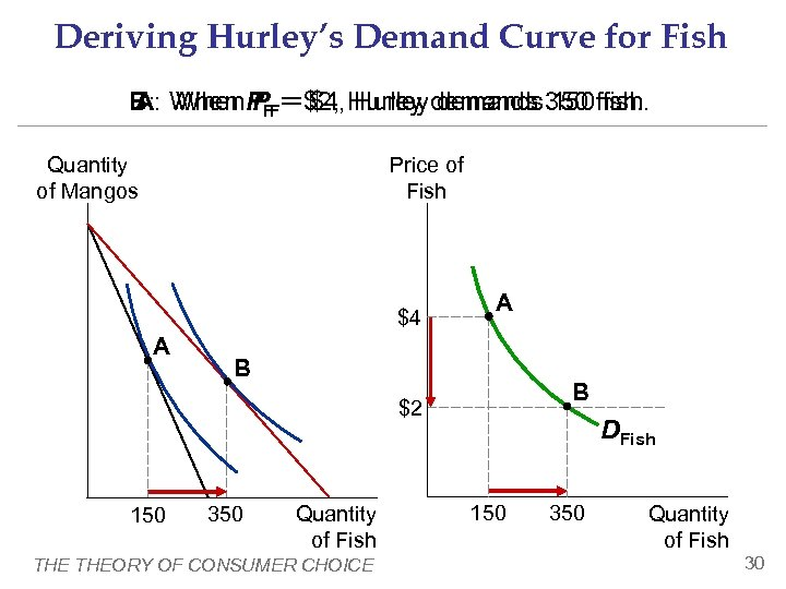 Deriving Hurley's Demand Curve for Fish A: When P = $4, Hurley demands 150