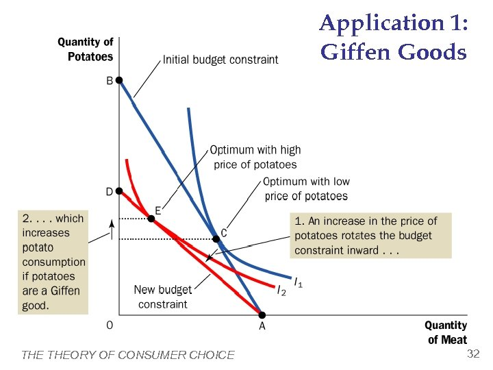Application 1: Giffen Goods THEORY OF CONSUMER CHOICE 32