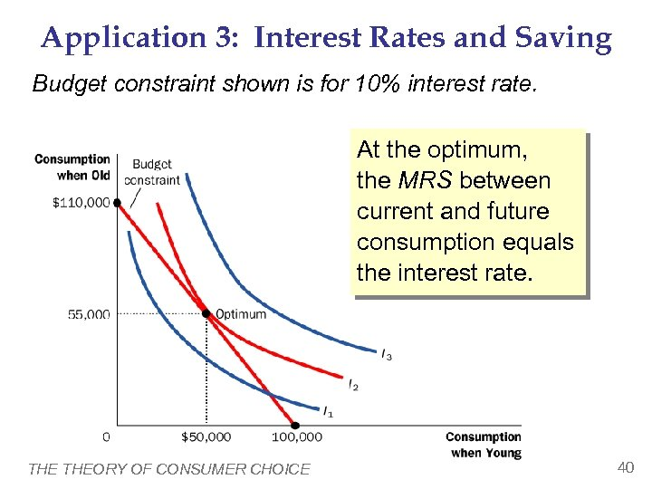 Application 3: Interest Rates and Saving Budget constraint shown is for 10% interest rate.