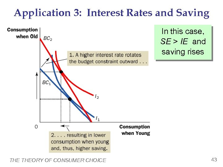 Application 3: Interest Rates and Saving In this case, SE > IE and saving