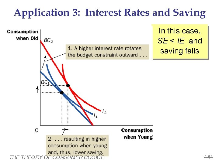 Application 3: Interest Rates and Saving In this case, SE < IE and saving