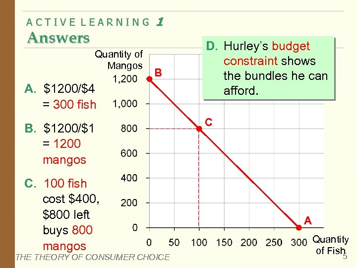 ACTIVE LEARNING Answers Quantity of Mangos 1 B A. $1200/$4 = 300 fish B.