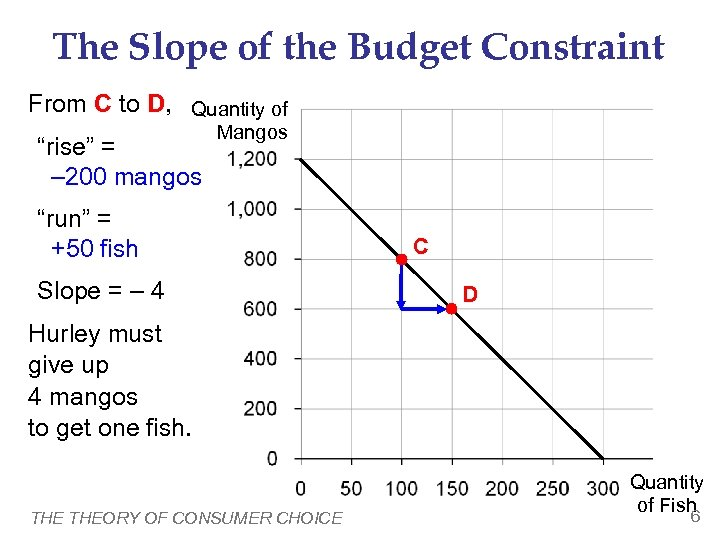 """The Slope of the Budget Constraint From C to D, Quantity of Mangos """"rise"""""""
