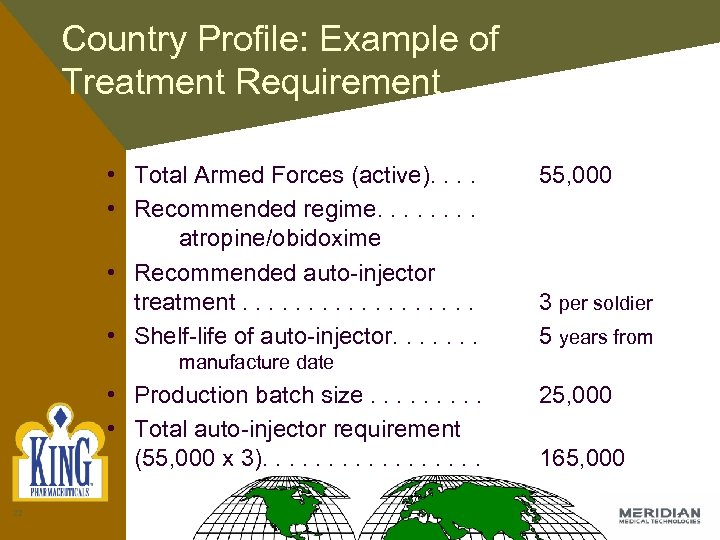 Country Profile: Example of Treatment Requirement • Total Armed Forces (active). . • Recommended