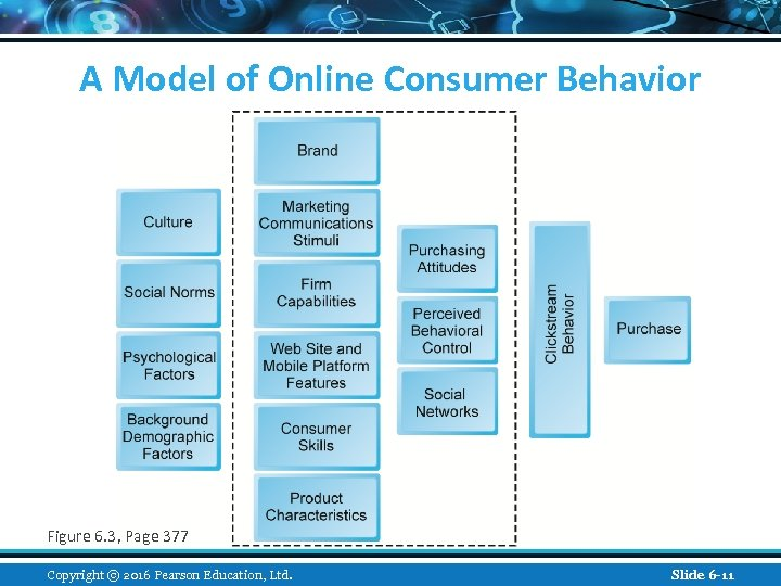 A Model of Online Consumer Behavior Figure 6. 3, Page 377 Copyright © 2016