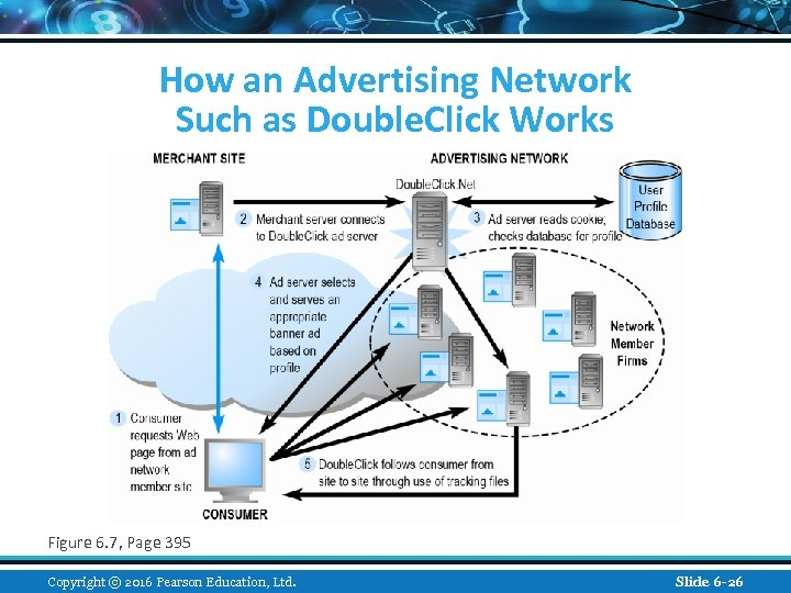 How an Advertising Network Such as Double. Click Works Figure 6. 7, Page 395